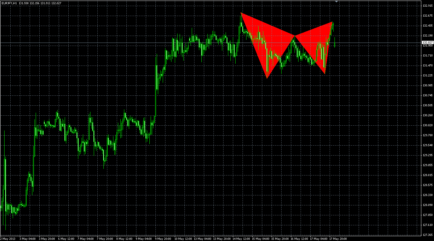 EURJPY bearish Gartley