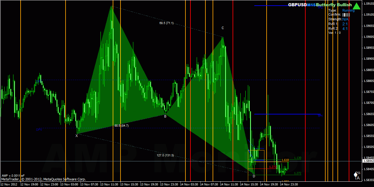 harmonic butterfly bullish pattern