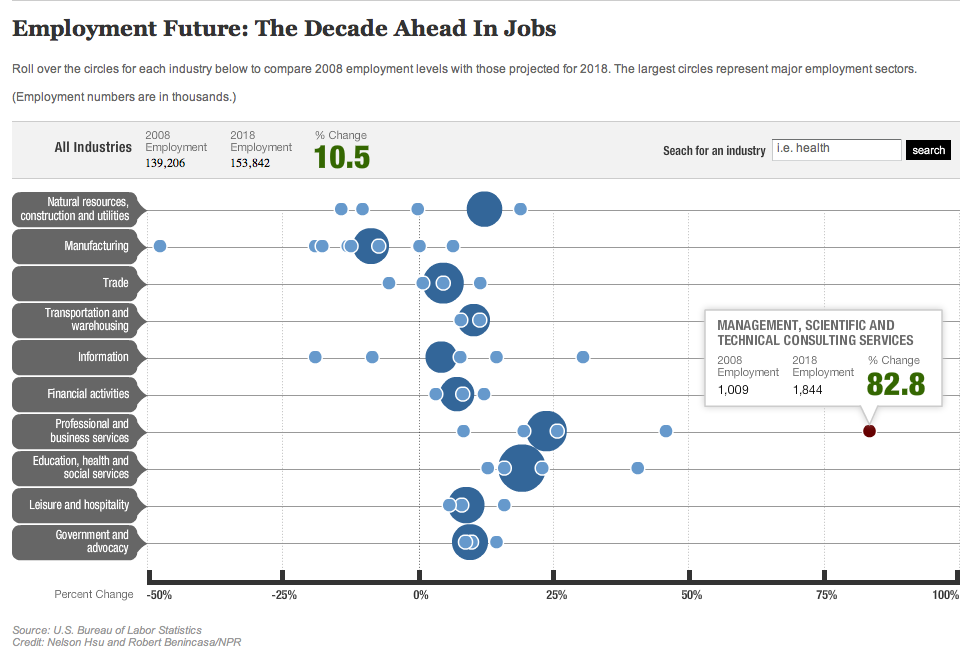 employment predictions graph
