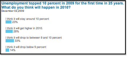 2010 unemployment poll; poll homepage