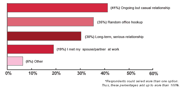 types of office romance by participation