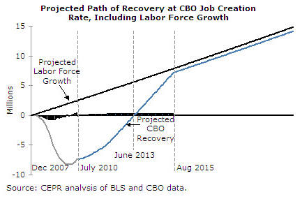 project path of recovery at CBO job creation rate