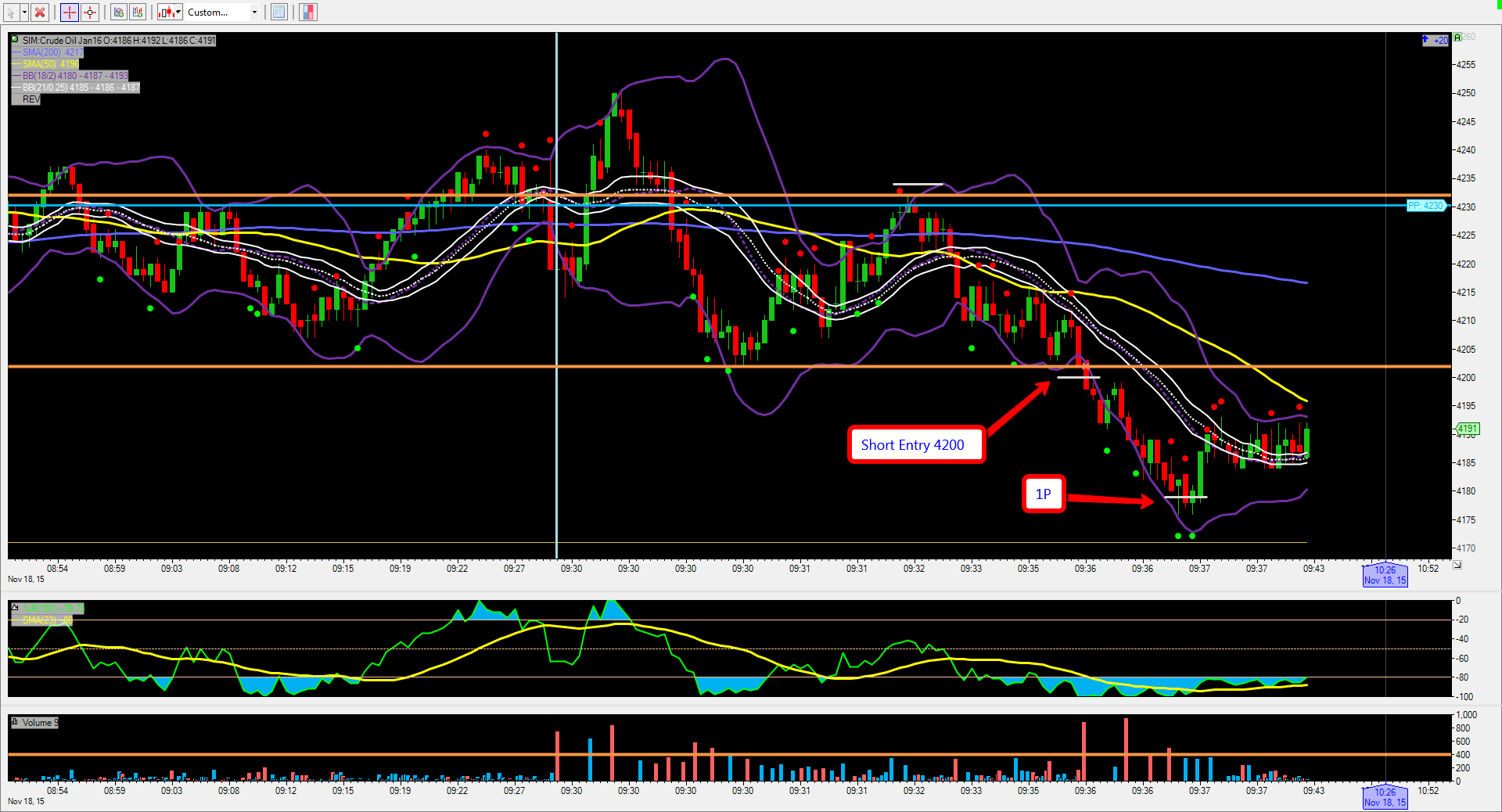 TST FTP Futures Day Trading Crude Oil