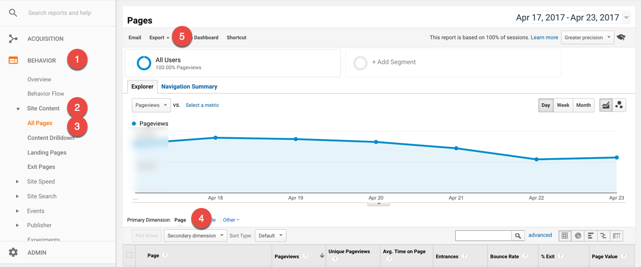google-analytics-allpages