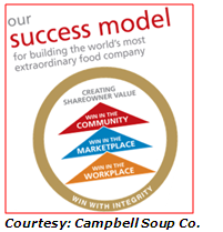 Campbell Soup's Success Model revolves around a commitment to corporate social responsibility and sustainability