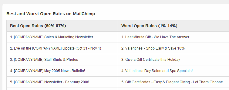 Mailchimp's best and worst subject lines chart
